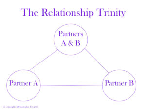 The relationship Trinity - Dr Christopher Fox